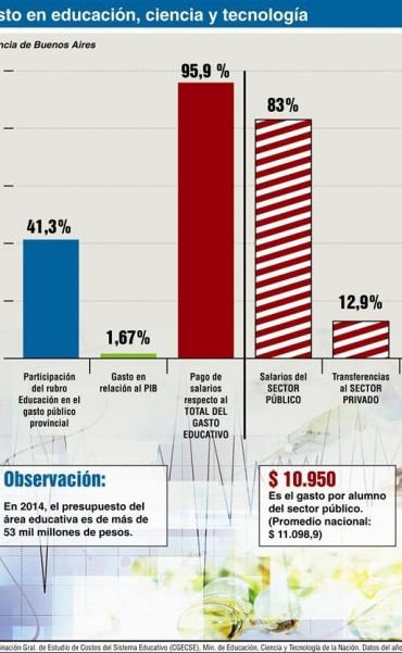 Más del 95% de la inversión bonaerense en educación se dedica a salarios