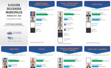 Elección de Delegados: los cómputos