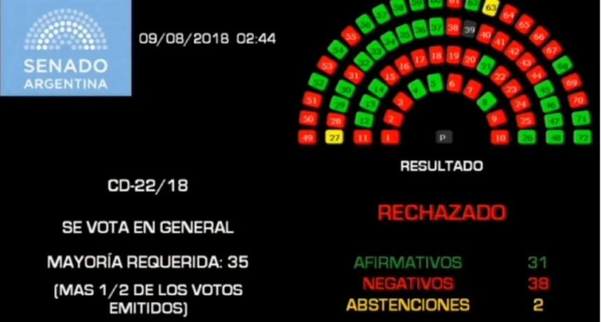 IVE: rechazo del Senado