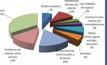Más del 50% de los casos son resueltos por Mediación Comunitaria