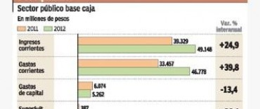 El déficit fiscal creció 500% en siete meses pese a ayuda de la ANSeS y el BCRA