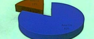 Eseverri solicitó Agencia Nacional de Seguridad Vial el control de la ruta nacional 226